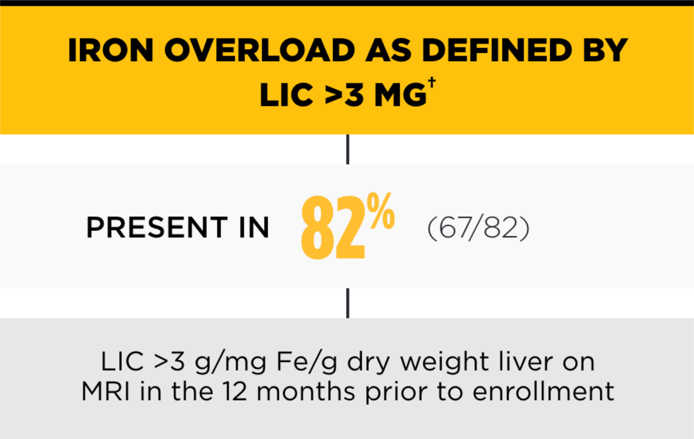 Iron overload as defined by LIC